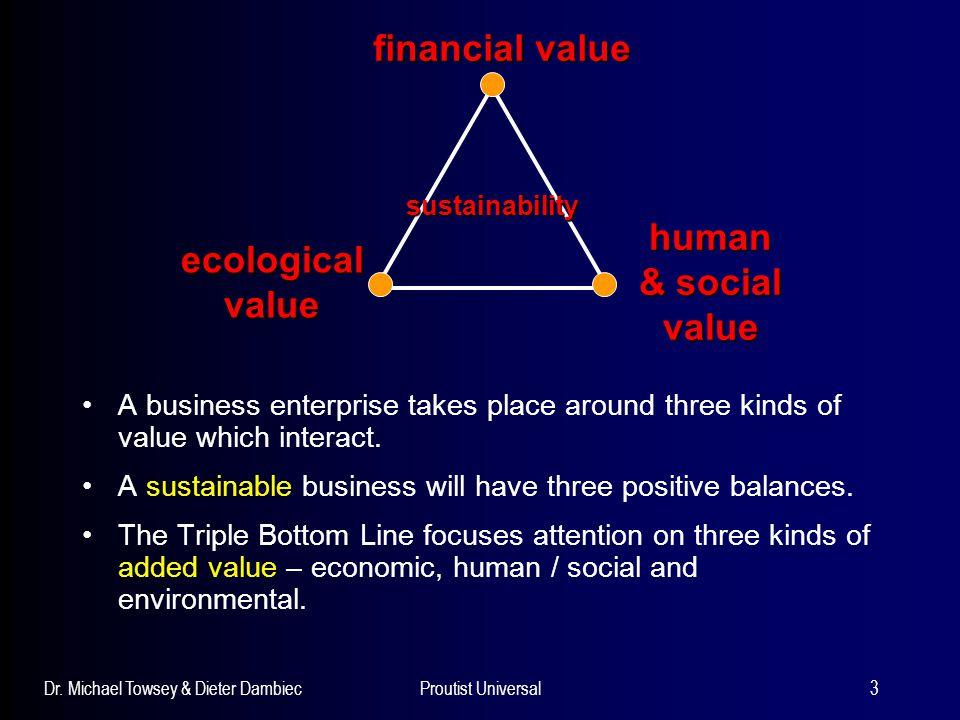 financial value human & social value ecological value