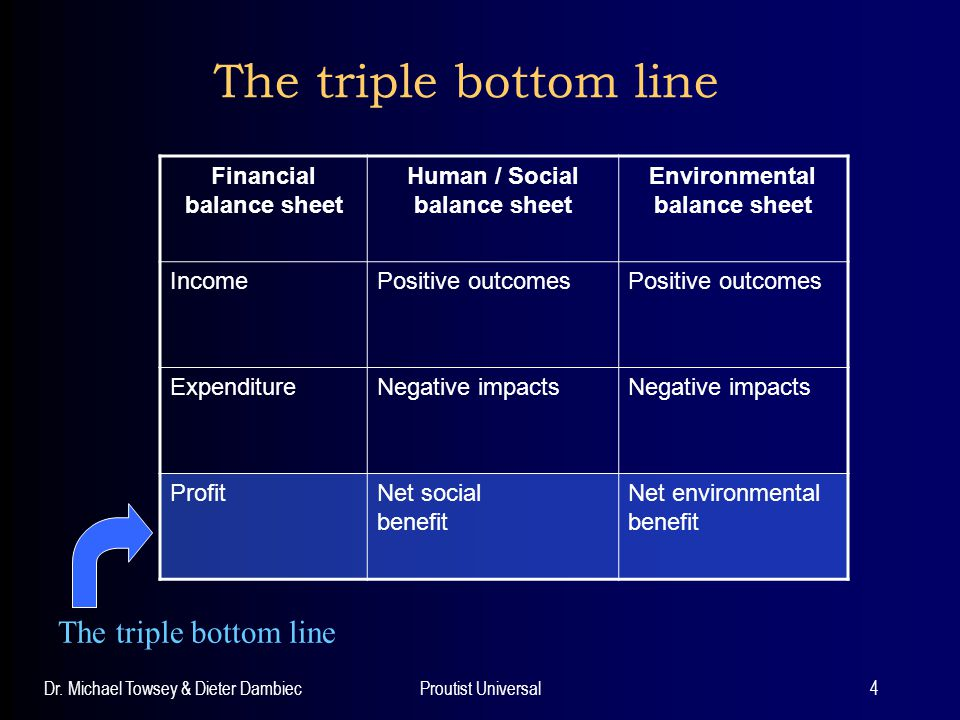 Triple bottom line reporting looking for balance