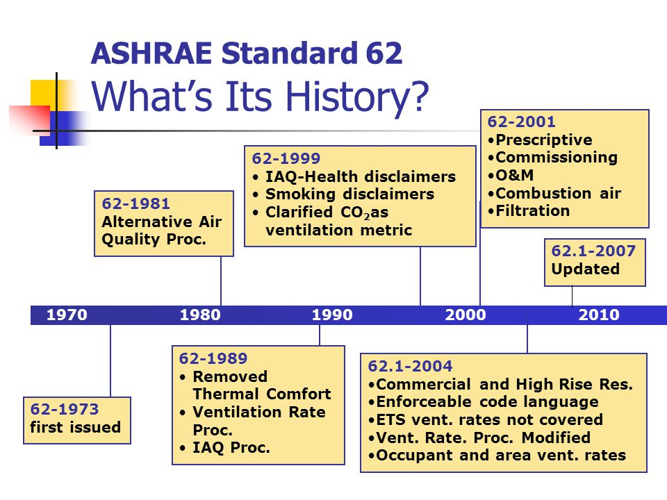 ASHRAE Standard 62 What's Its History