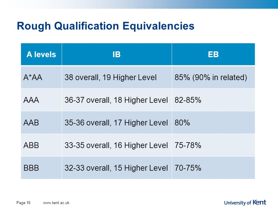 Rough Qualification Equivalencies