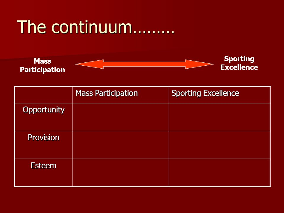 The continuum……… Mass Participation Sporting Excellence Opportunity