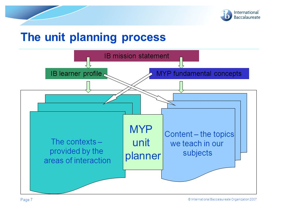 The unit planning process