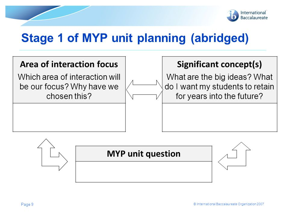 Stage 1 of MYP unit planning (abridged)