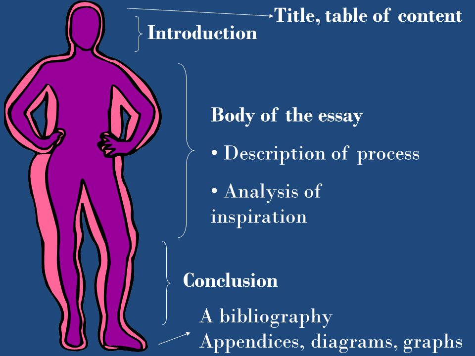 Title, table of content Introduction. Body of the essay. Description of process. Analysis of inspiration.