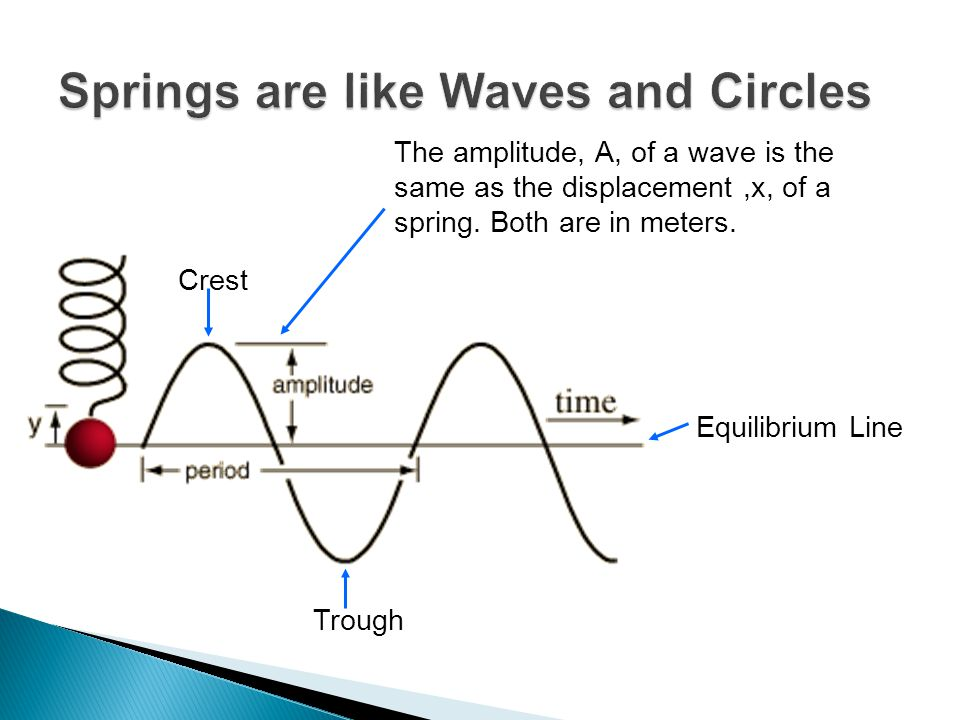 Springs are like Waves and Circles
