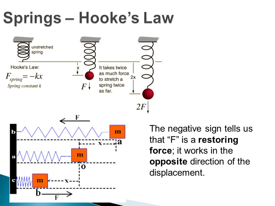 Springs – Hooke's Law The negative sign tells us that F is a restoring force; it works in the opposite direction of the displacement.