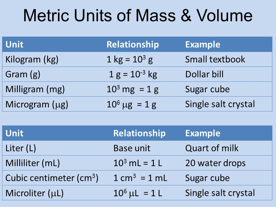 relationship of units for length mass and volume