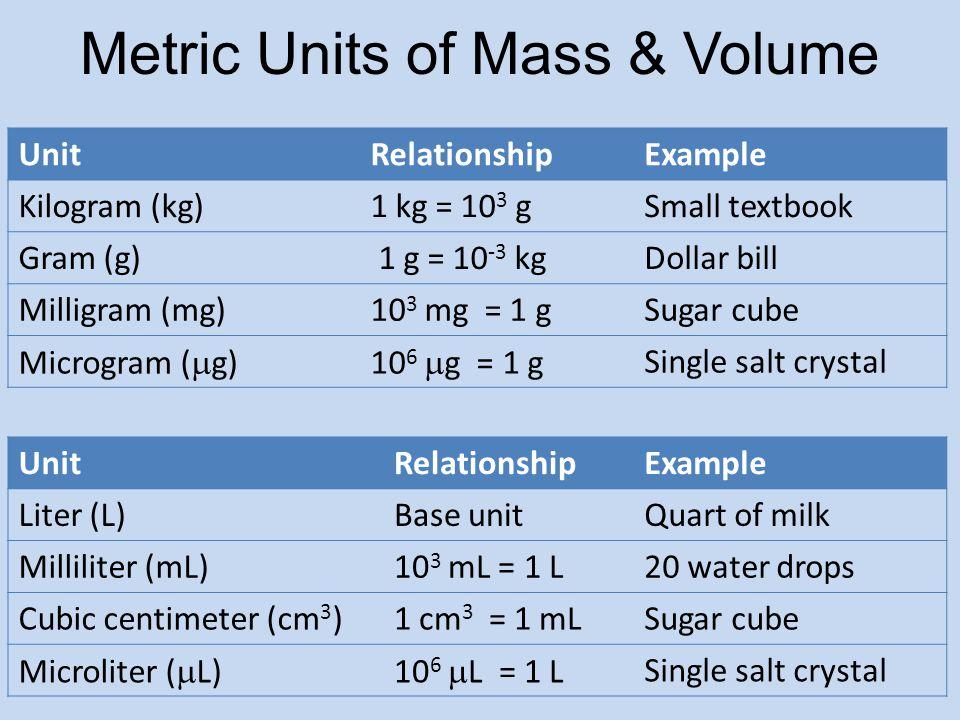 Metric Units of Mass & Volume