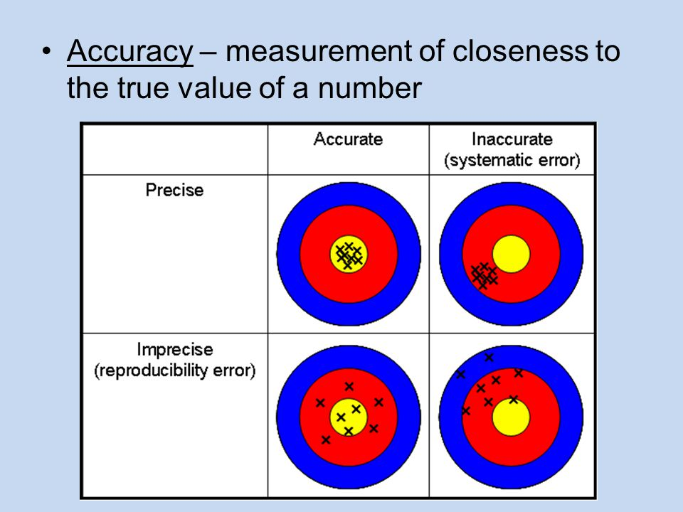 Accuracy – measurement of closeness to the true value of a number