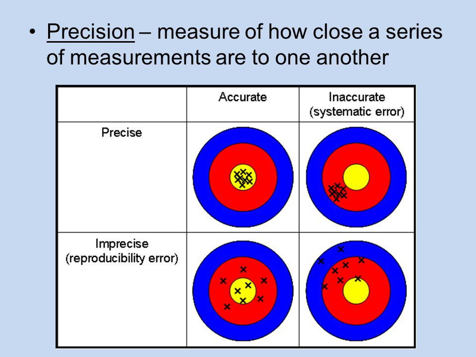 Precision – measure of how close a series of measurements are to one another