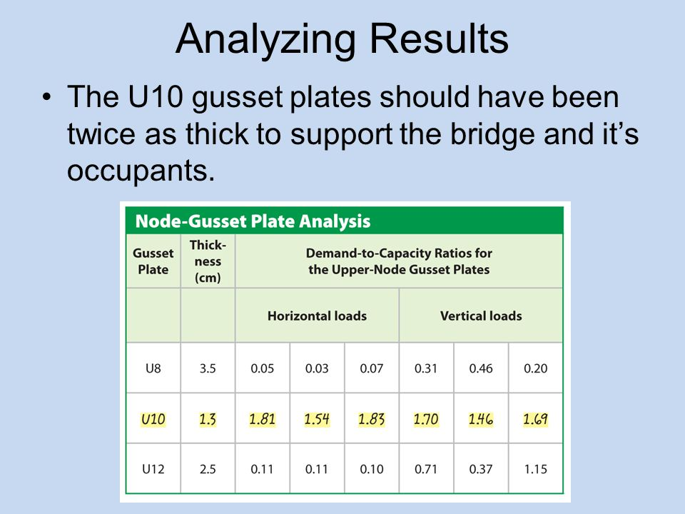 Analyzing Results The U10 gusset plates should have been twice as thick to support the bridge and it's occupants.