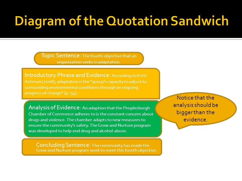 Diagram of the Quotation Sandwich