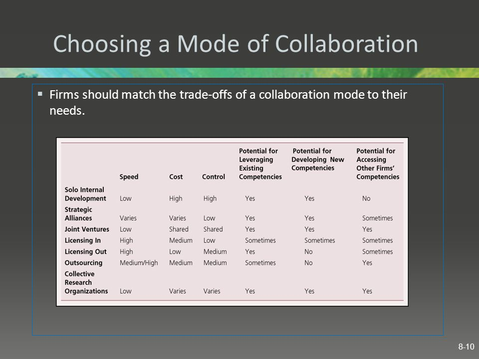 Choosing a Mode of Collaboration