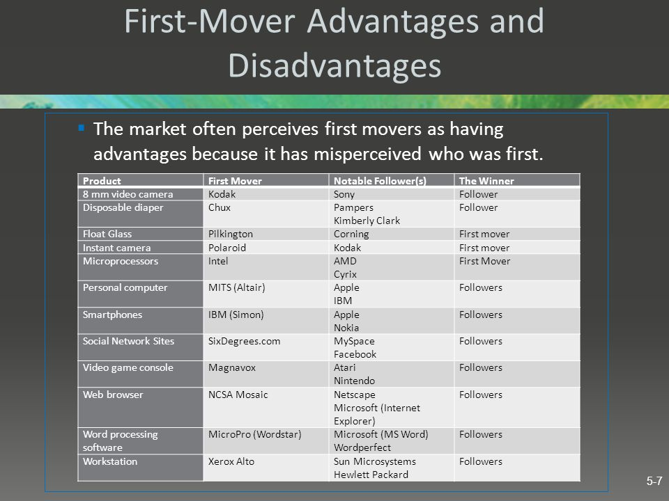 First-Mover Advantages and Disadvantages