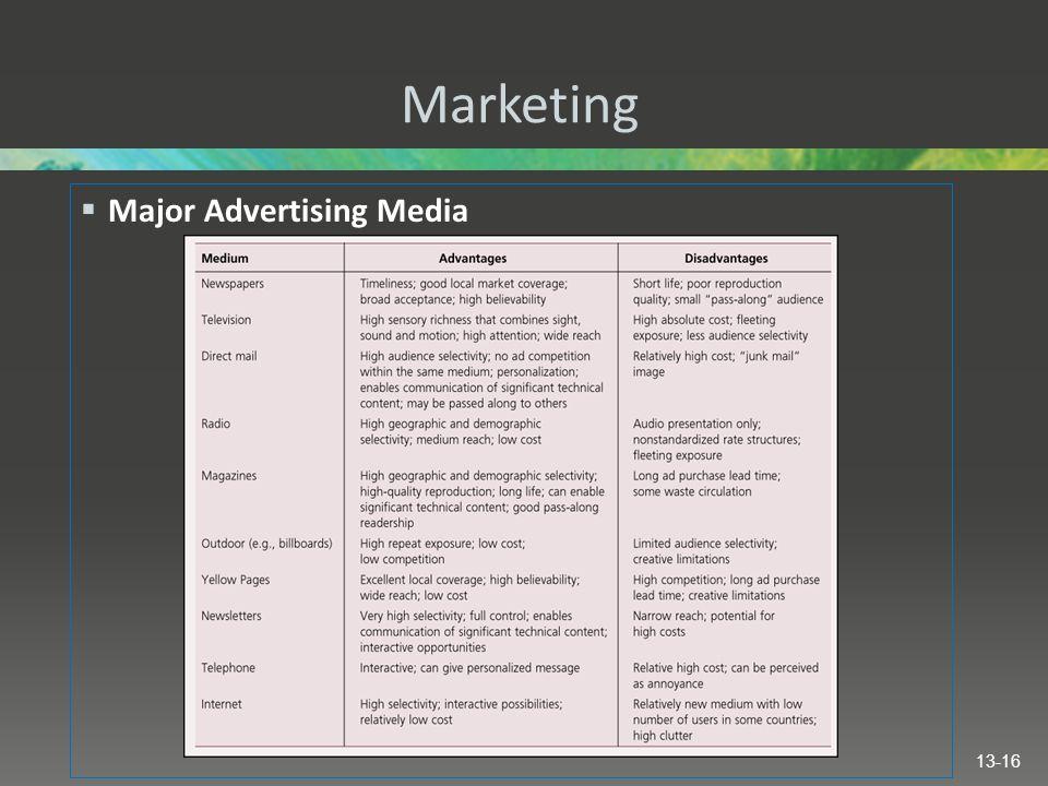 Marketing Major Advertising Media
