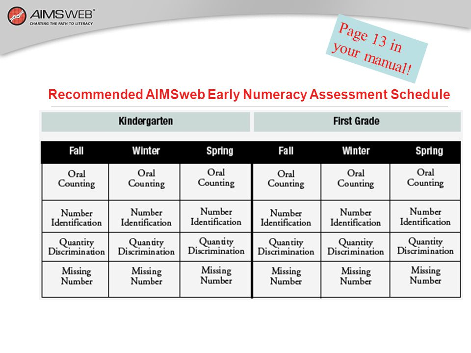 Recommended AIMSweb Early Numeracy Assessment Schedule