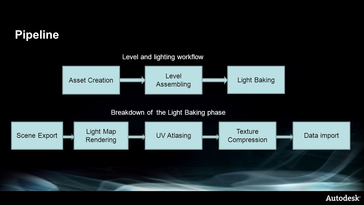 Pipeline Level and lighting workflow Asset Creation Level Assembling