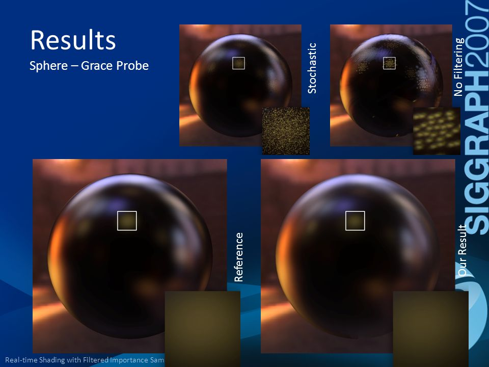 Results Sphere – Grace Probe