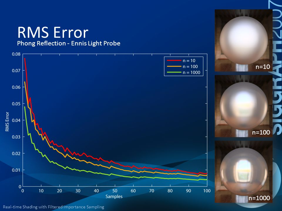 RMS Error Phong Reflection - Ennis Light Probe n=10 n=100 n=1000