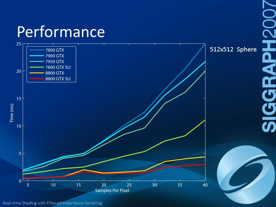 Performance 512x512 Sphere. No portion of the algorithm is ran on the CPU. From 7800 to 8800 SLI: 8.4x faster @ 40 spp.