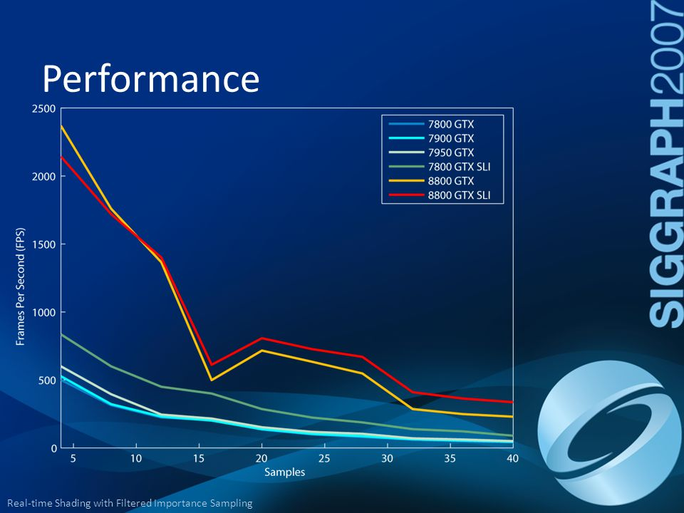 Performance From 7800 to 8800 SLI: 8.4x faster