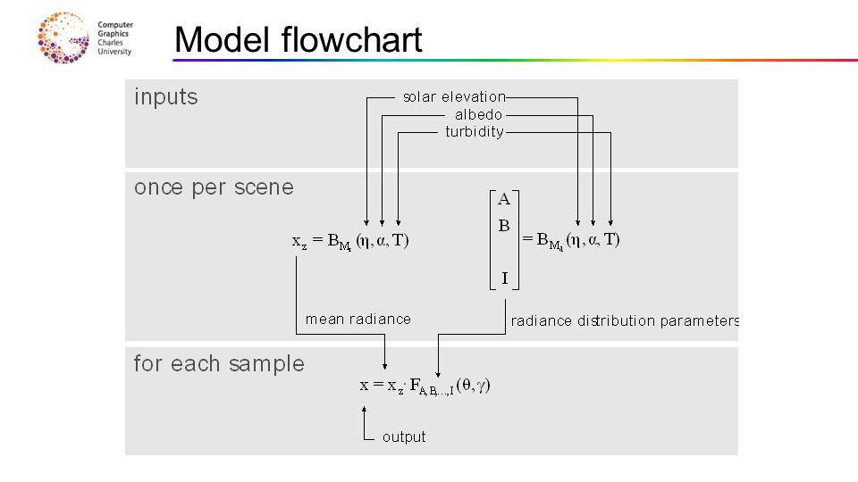 Model flowchart