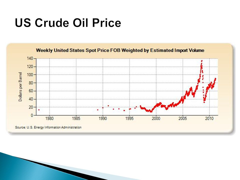 US Crude Oil Price