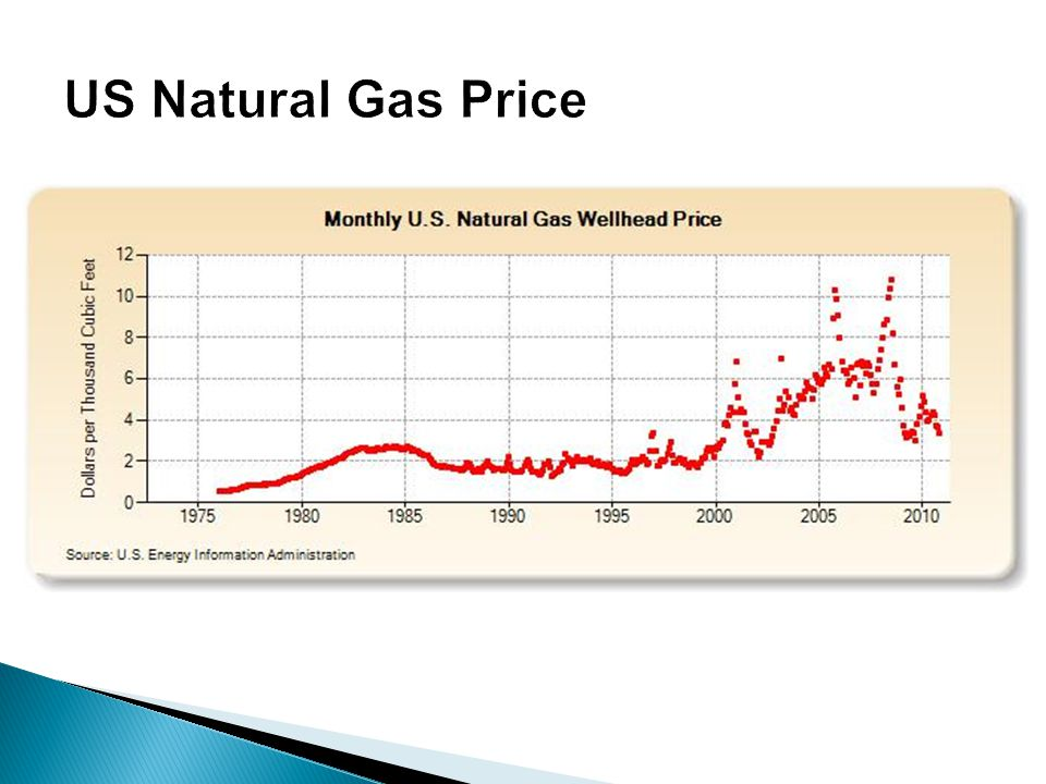 US Natural Gas Price