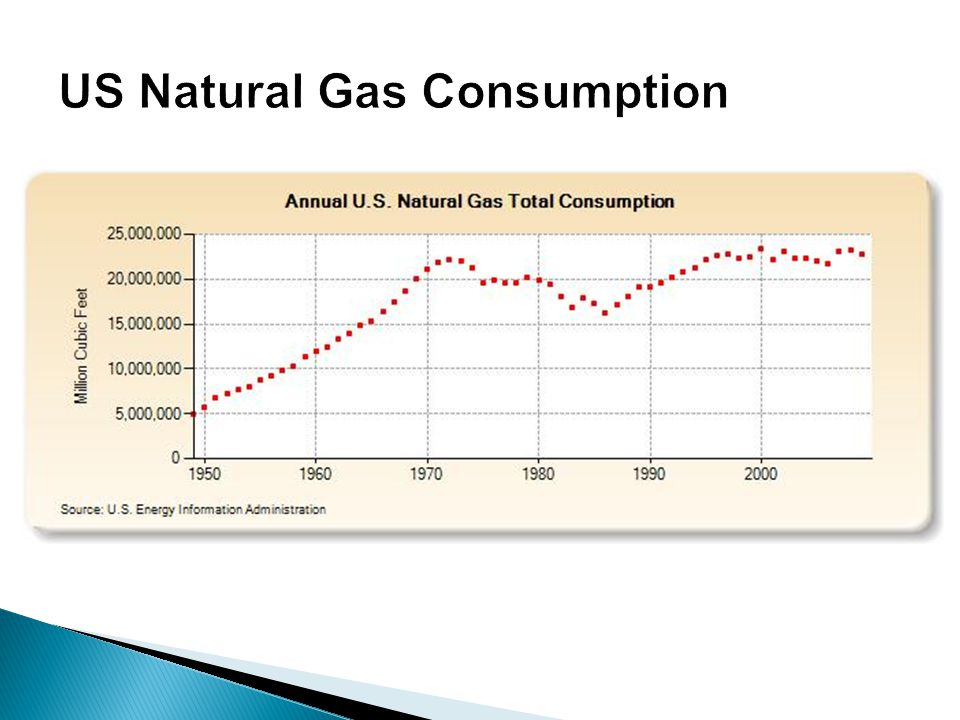 US Natural Gas Consumption