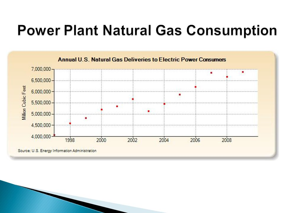 Power Plant Natural Gas Consumption