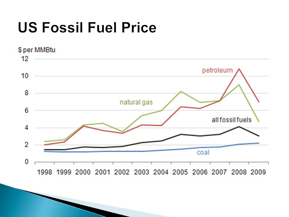 US Fossil Fuel Price