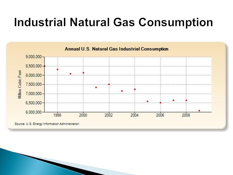 Industrial Natural Gas Consumption