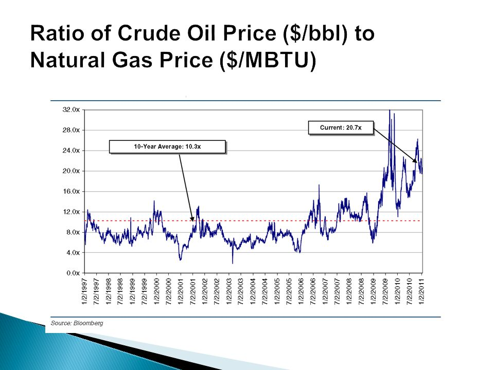 Ratio of Crude Oil Price ($/bbl) to Natural Gas Price ($/MBTU)