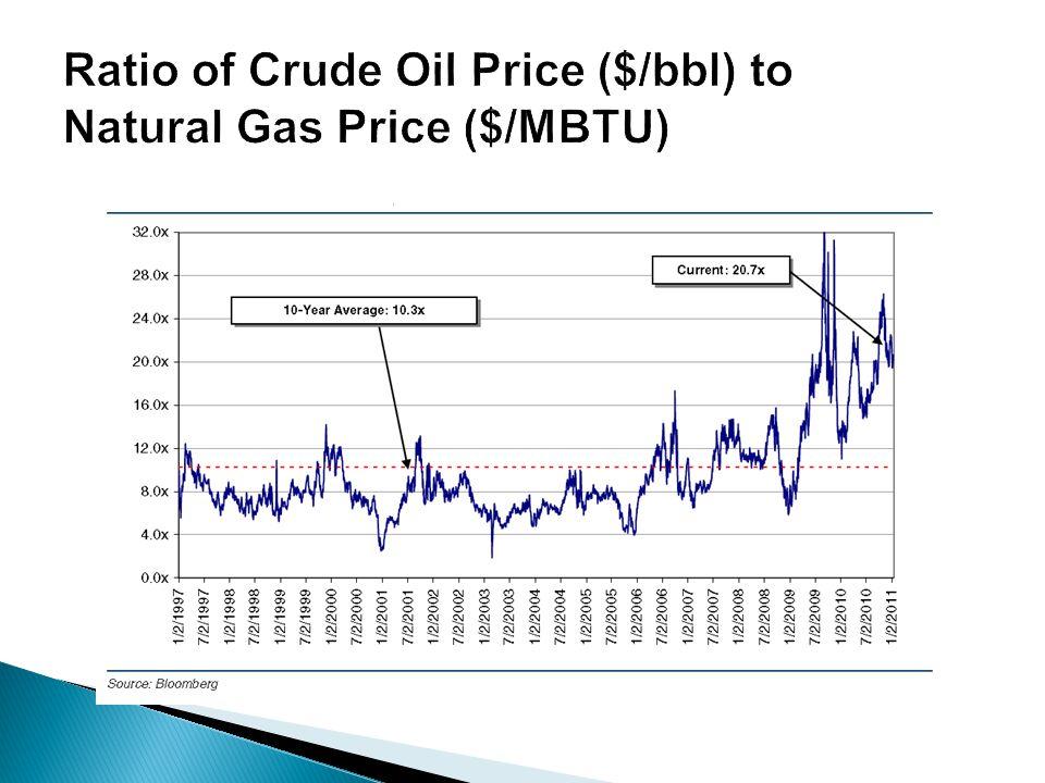 Ratio of Crude Oil Price ($/bbl) to Natural Gas Price ($/MBTU)