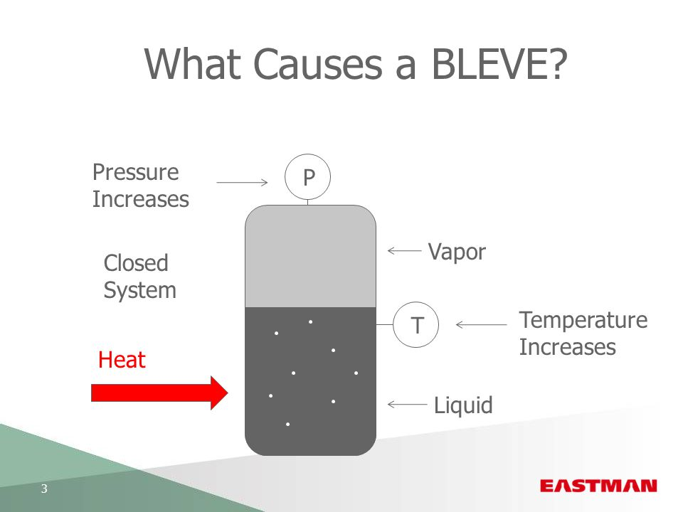 What Causes a BLEVE Pressure P Increases Vapor Closed System