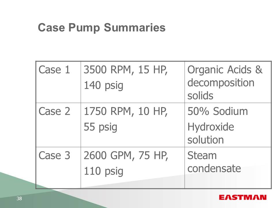 Case Pump Summaries Case 1 3500 RPM, 15 HP, 140 psig