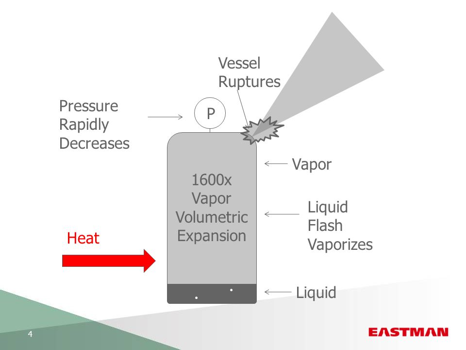 Vessel Ruptures Pressure Rapidly P Decreases Vapor 1600x Vapor