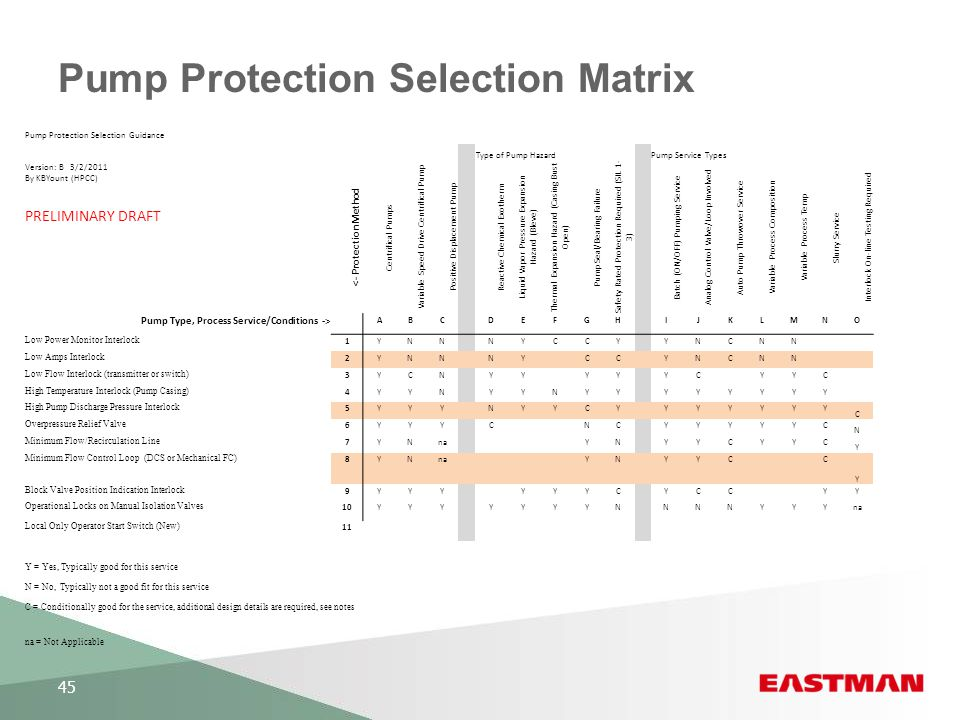 Pump Protection Selection Matrix