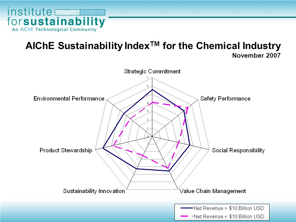 AIChE Sustainability IndexTM for the Chemical Industry November 2007
