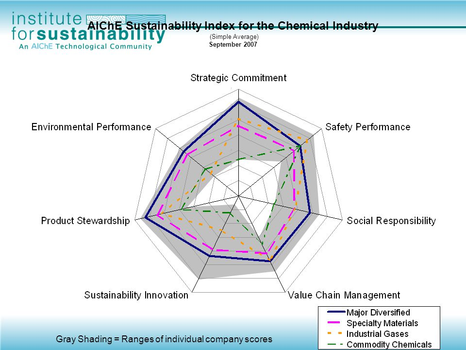 AIChE Sustainability Index for the Chemical Industry (Simple Average) September 2007