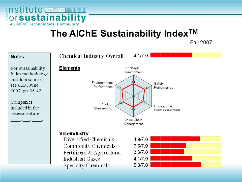 The AIChE Sustainability IndexTM