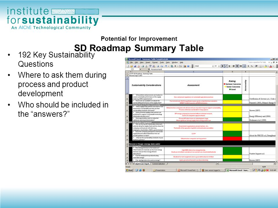 Potential for Improvement SD Roadmap Summary Table