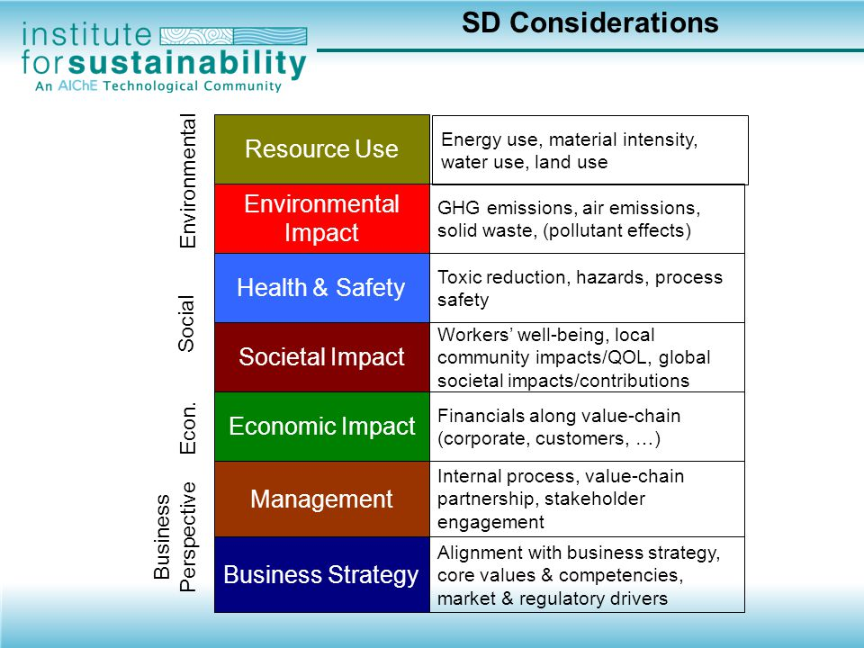SD Considerations Resource Use Environmental Impact Health & Safety