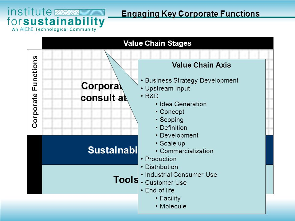 Engaging Key Corporate Functions