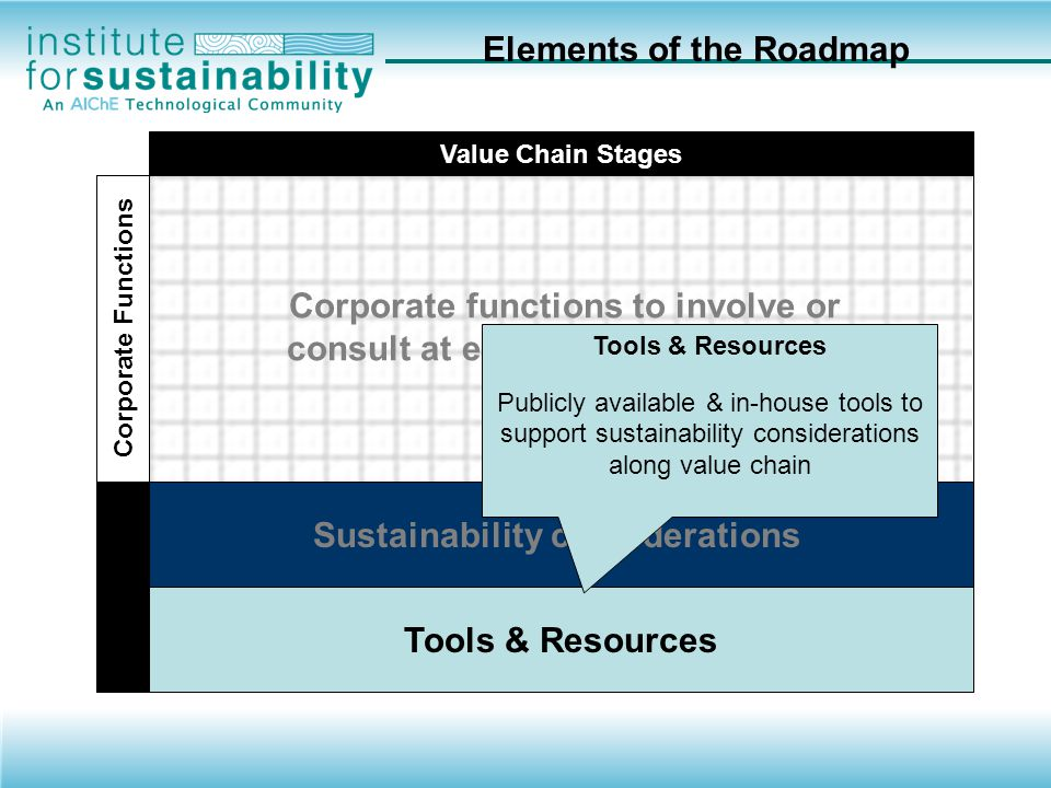 Elements of the Roadmap
