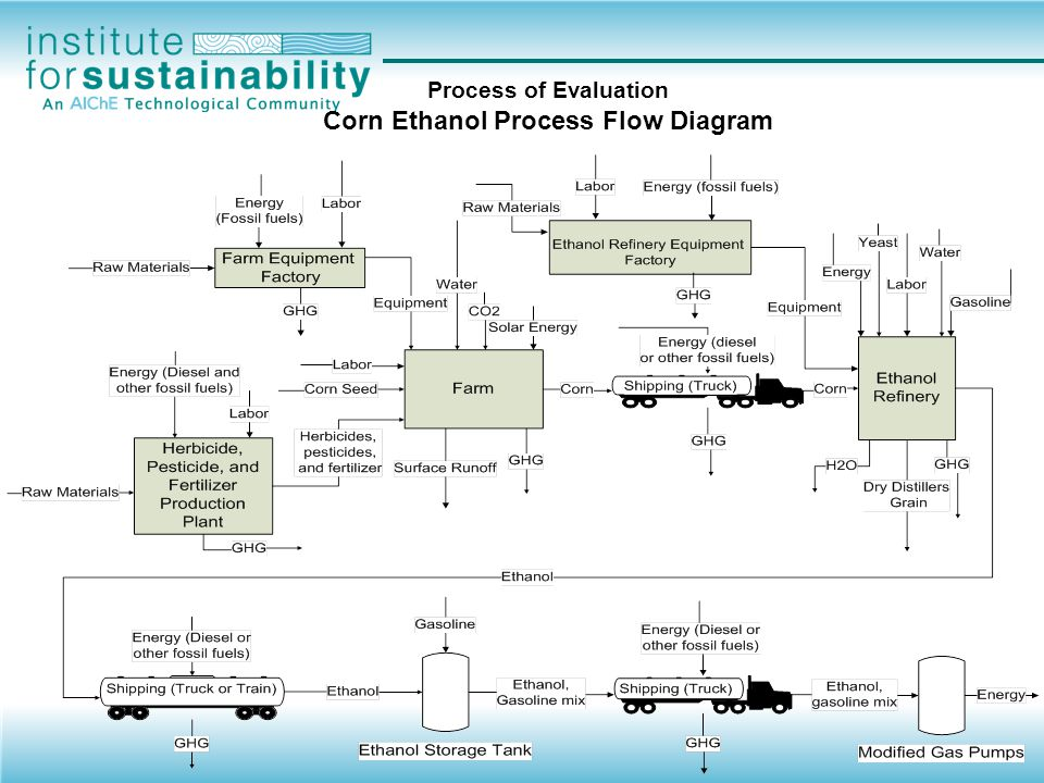 Process of Evaluation Corn Ethanol Process Flow Diagram