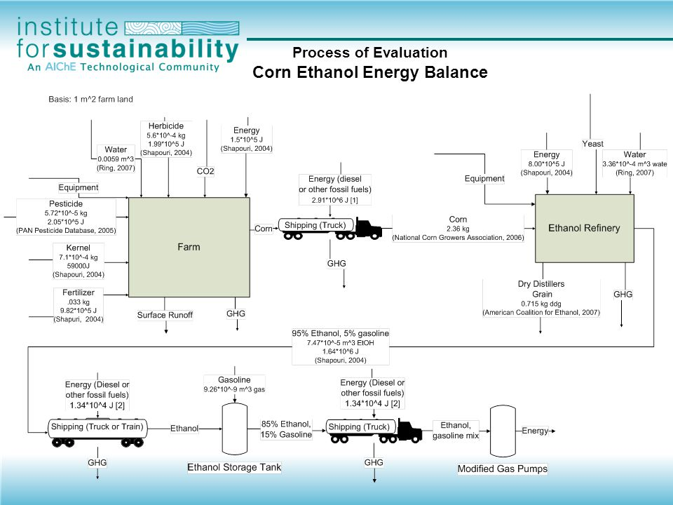 Process of Evaluation Corn Ethanol Energy Balance