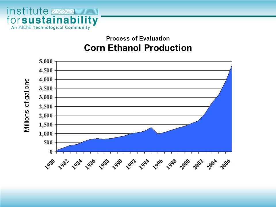 Process of Evaluation Corn Ethanol Production