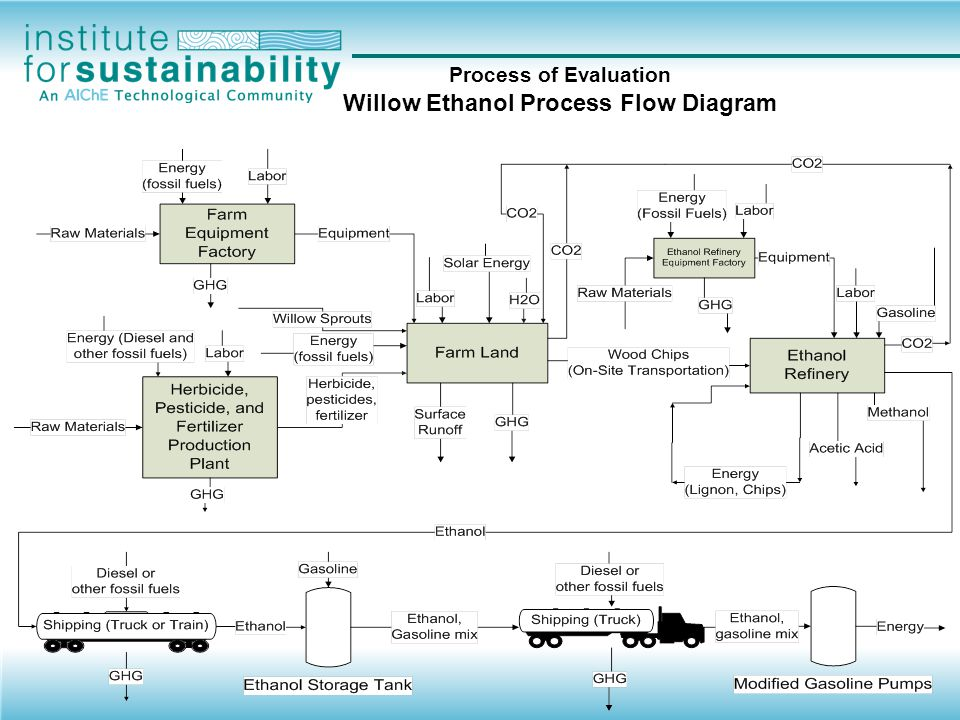 Process of Evaluation Willow Ethanol Process Flow Diagram