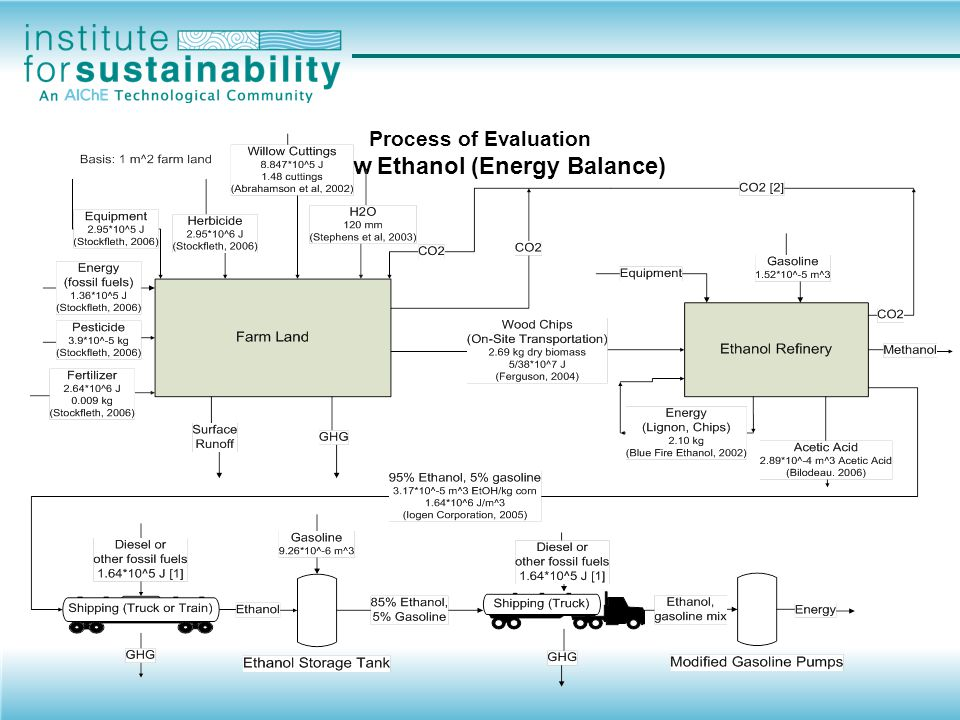 Process of Evaluation Willow Ethanol (Energy Balance)